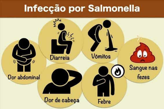 Identificados os sintomas, procure um médico