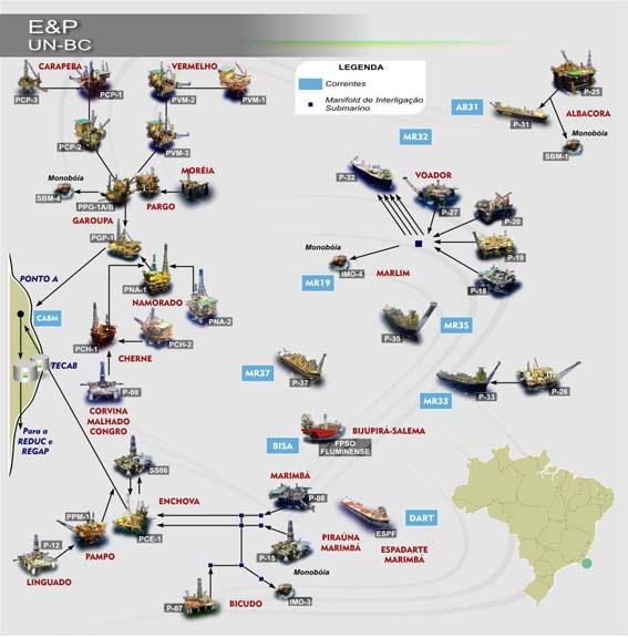 Diagrama do Fluxo do Petróleo na Bacia de Campos