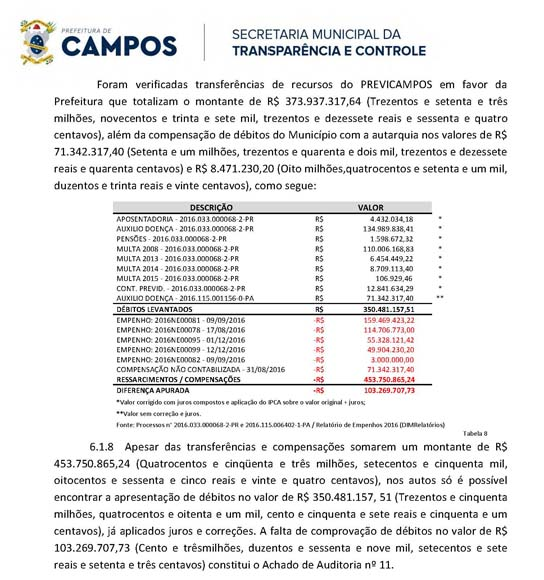 A auditoria geral determinada pelo prefeito Rafael Diniz nas contas Instituto,  identificou, pelo menos, 20 irregularidades. Siga o link ao fim do texo e tenha acesso ao relatório completo da auditoria
